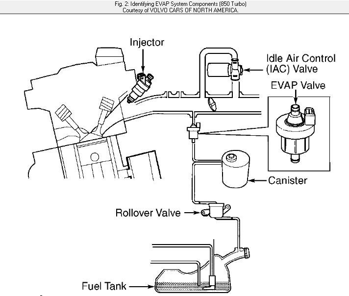2000 V70 Xc Vaccum Diagram: Where Can I Get Vacuum Hose Routing Diagram For 1997 Volvo