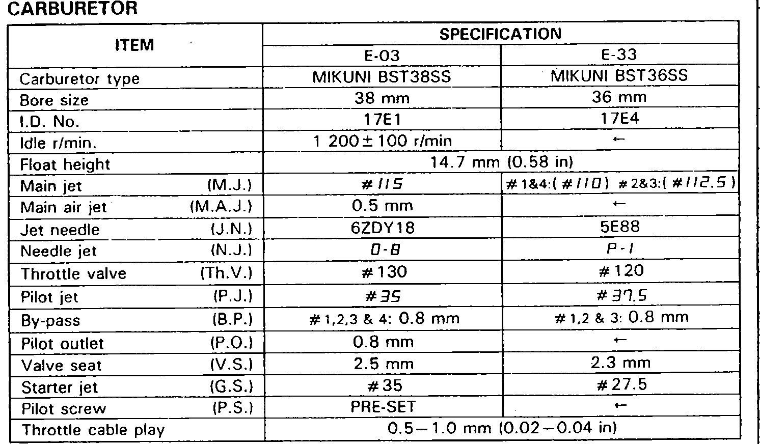 1996 gsxr 1100 carbs
