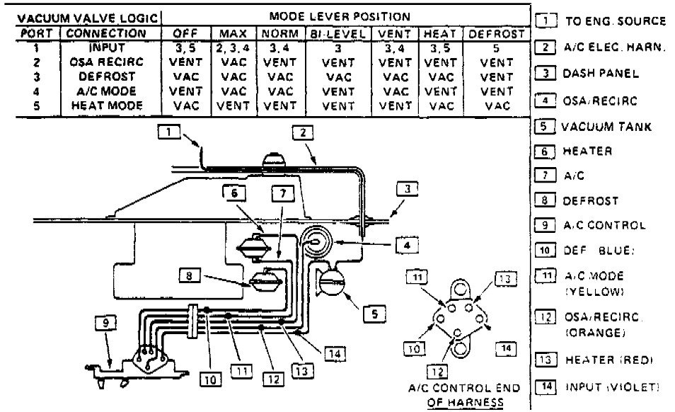 Greg  I Have A 1990 Chevy Corsica With A Heating Issue