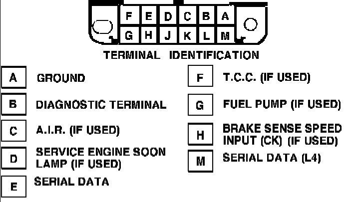 Where Is The Diagnostic Code Reader Plug On A 92 Cadillac