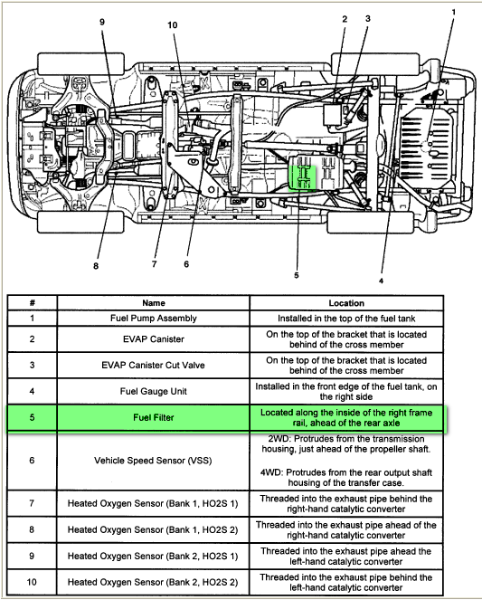 Where is the fuel filter on a 95 isuzu trooper s