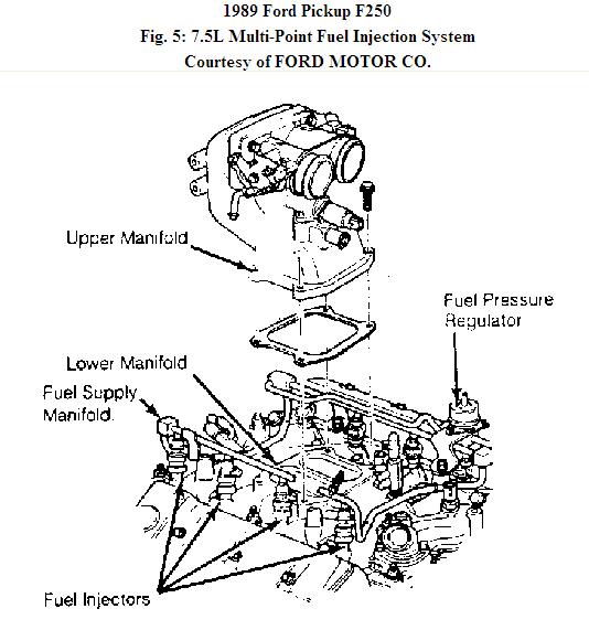 I Have An 89 F250 With A 7 5 L 460 Hp Engine I Have A Major Fuel