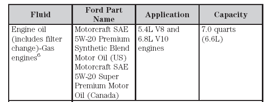 Ford V10 What Is The Capacity In Quarts Including Filter