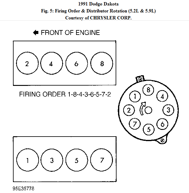 can u email or type in the firing order in which the spark plug dodge 5.2 firing order 1991 dodge dakota spark plug wire diagram #9