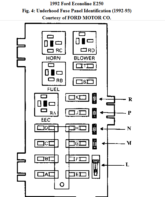 1994 ford e350 fuse box diagram i need a fuse/relay box diagram for a 1992 ford e-250 van ...