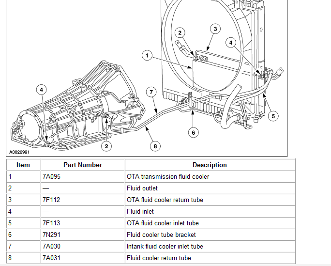 i have a 99 f350 7.3,and i bought a tranny cooler from ... 1992 ford ranger manual transmission diagram 99 f350 manual transmission diagram