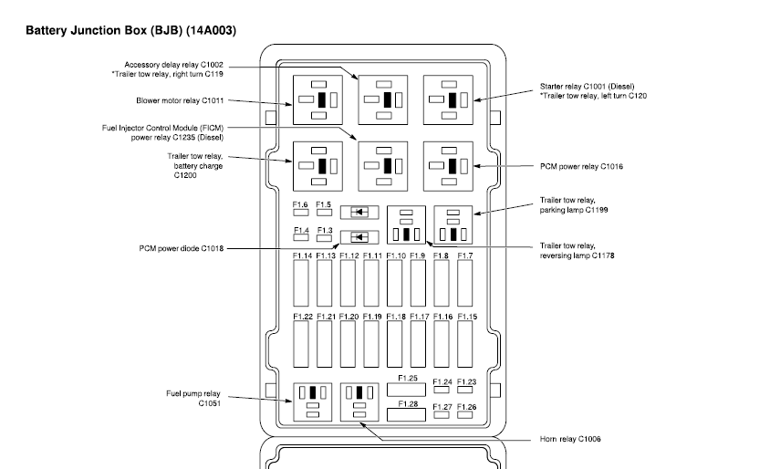 2005 ford e150 fuse box diagram