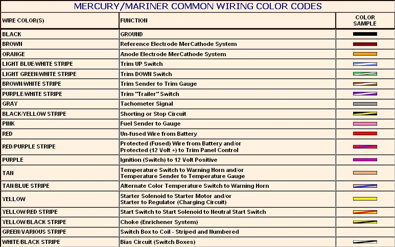 Mercury Outboard Wiring Color Code - Wiring Diagram M10 on