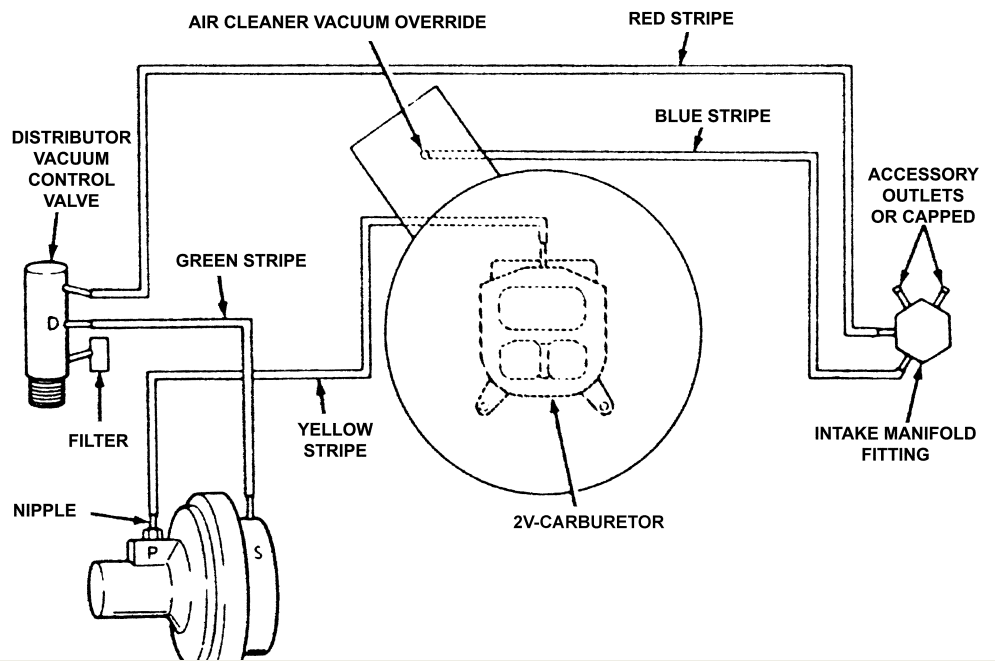 service manual  how to reroute vacuum lines on a 1968