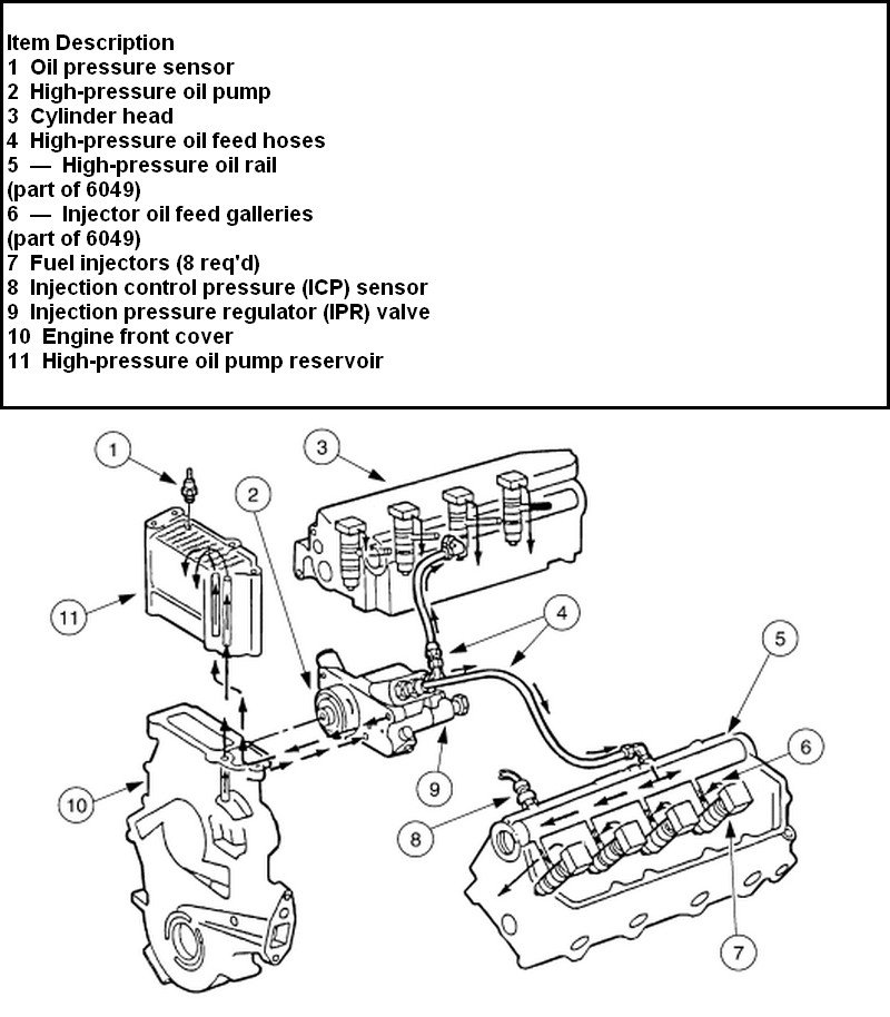 ford 4 6 engine oil system diagram