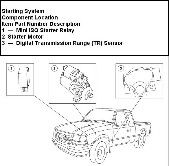 Where Is The Starter Selenoid Switch Located On My 1999 Ford Ranger