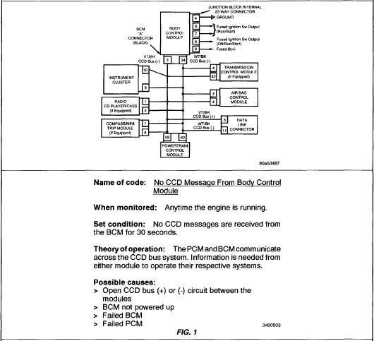 Dodge Gran Caravan 1998 3 0 Code P 1695 No Ccd Message From Body Control Module No Signal