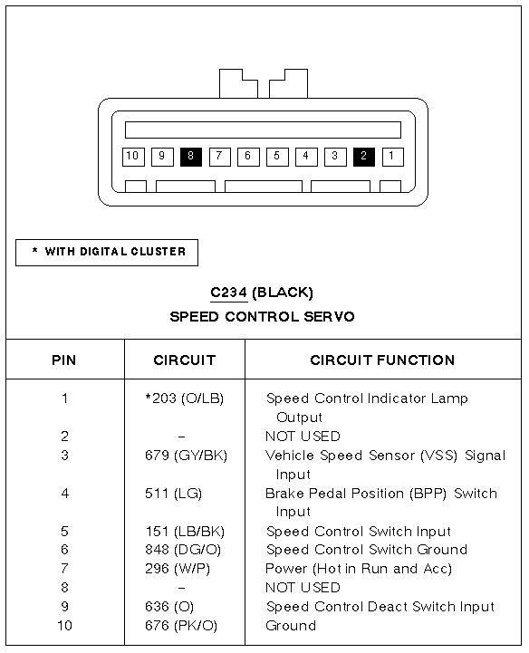 The Cruise Control On My 1995 Ford Crown Victoria Does Not